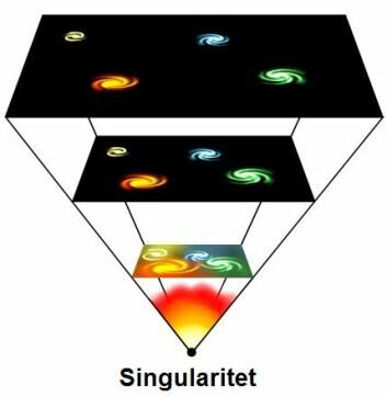 Big Bang-teorien: Universet begynte som en singularitet, et uendelig lite punkt, og har siden utvidet seg med stadig større hastighet. Det gjør at galaksene kommer stadig lengre fra hverandre. Muligens er det helt feil. (Foto: (Illustrasjon: Wikimedia Creative Commons))