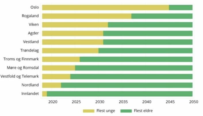 På disse tidslinjene ser du når fylkene får flere eldre enn yngre innbyggere. I Innlandet er streken allerede blitt grønn i år 2020, det betyr at de er der allerede. Oslo følger først etter i år 2045.