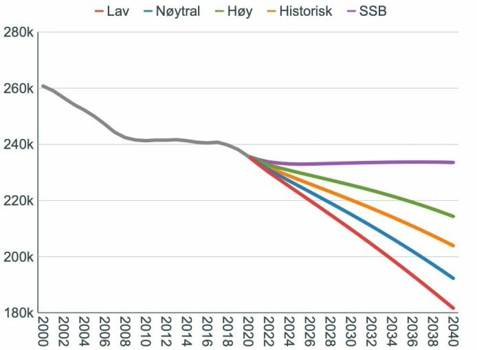 Her er fem scenarioer for befolkningsutviklingen i de mest spredtbygde kommunene, dem forskerne kaller Sentralitetsklasse 6. Utvikling fra i dag og fram til år 2040. Den lilla kurven øverst er mest optimistisk og viser SSB sitt hovedalternativ. Telemarksforsking er klart mer pessimistiske og den grønne kurven er deres <i>best case</i>-utvikling. Rødt viser <i>worst case. </i>Blå viser en nøytral utvikling. Oransje er om utviklingen fortsetter som nå.