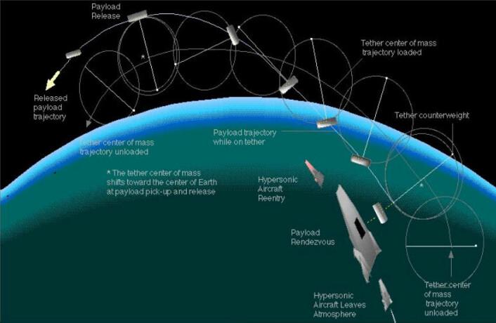 Forslag til kombinasjon av hypersonisk fly som overfører last i 100 kilometers høyde til en slynge, som frakter den videre opp og gir den fart, slik at den går i bane rundt jorda. (Foto: (Illustrasjon: Thomas J. Bogar, McDonnell Douglas Corporation/NASA))