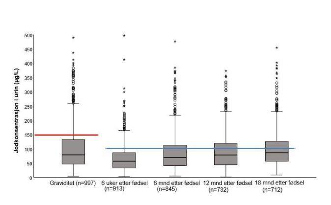 Figuren viser jodstatus, målt ved jod i urin hos deltakere i graviditeten ved ulike tidspunkter etter fødsel. Den røde streken viser grensen for anbefalt nivå fra WHO på 150 mikrogram per liter urin. Den blå streken viser anbefalt nivå for ammende kvinner på 100 mikrogram per liter urin.