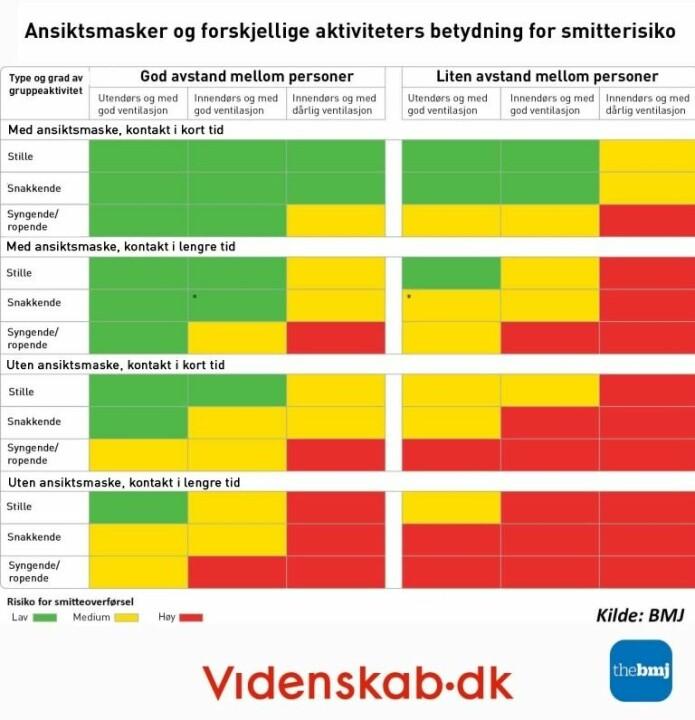Hvilke situasjoner er mest risikable? Et grønt felt betyr ikke at det er null smittefare, men at situasjonen er mindre risikabel enn de røde og oransje.