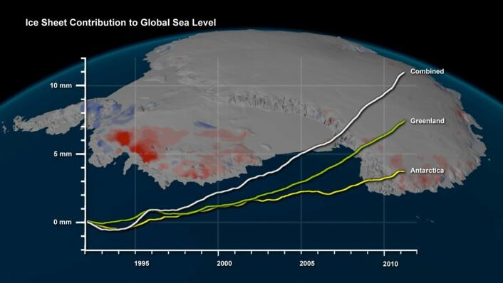 Grafen viser havnivåstigningen fra isen som har havnet i sjøen fra både Antarktis og Grønland de siste to tiårene. På bildet av Antarktis bak er områder der isen vokser markert med blått, og områder der det blir mindre is vist med rødt. (Foto: (Bilde: ESA/NASA/Planetary Visions))