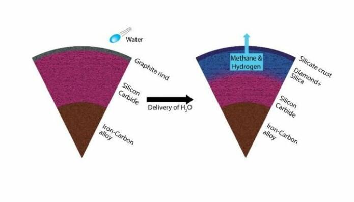 En karbonrik planet med silisiumkarbid i det indre transformeres ved hjelp av vann til å inneholde diamant og silisiumdioksid. Metan og hydrogen produseres i prosessen.