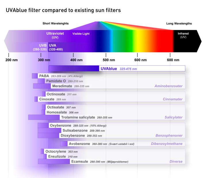 Et stoff laget med basis i en bakterie fra Trondheimsfjorden, skal gi beskyttelse mot langbølgede UV stråler. I dag har ingen solkremer på markedet slik beskyttelse. (Foto: (Figur: Promar as))