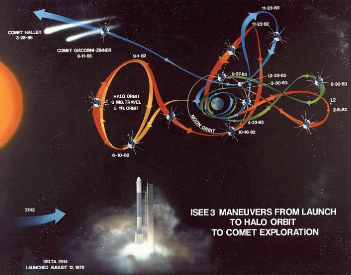 Robert Farquhar var den første som tok i bruk en såkalt halobane for å holde romsonden ISEE-3 i posisjon rundt et punkt der tyngdekreftene fra to himmellegemer utlignes, et såkalt Lagrange-punkt. Så designet han banen som brukte månen til å slynge romsonden inn i bane rundt sola, på vei mot to stevnemøter med kometer høsten 1985 og våren 1986, for første gang i romhistorien. (Foto: (Figur: NASA))
