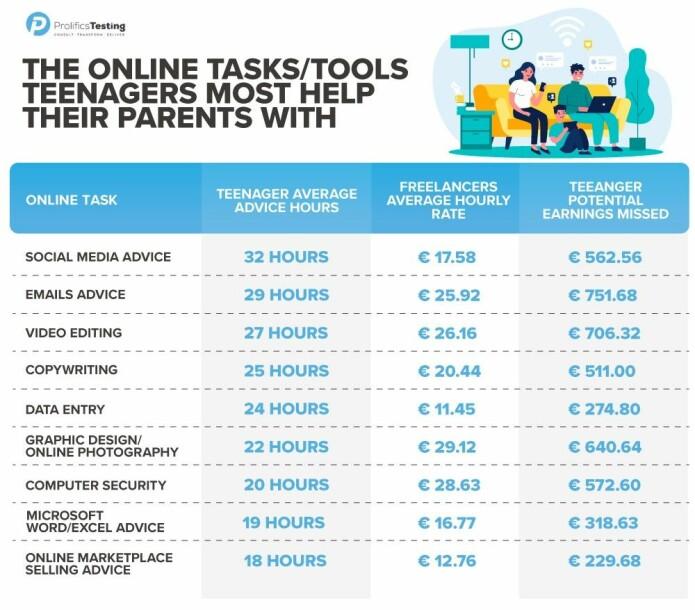 Dette er oversikten over hvor mye tid tenåringene bruker på å hjelpe foreldrene med ulike utfordringer - og hvor mye de taper på å ikke ta betalt.