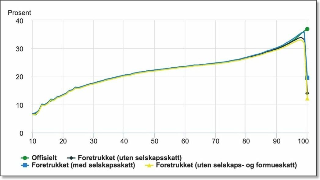Grønn kurve viser den «offisielle» skatteprosenten ifølge skattestatistikken, det vil si hvor mye inntekts- og formueskatt du betaler avhengig av hvilken inntektsgruppe du tilhører. (De 10 prosent som har lavest bruttoinntekt er av tekniske årsaker ikke med.) Helt opp til 99. prosentil øker skatten – den er progressiv. Så faller skatten kraftig for de aller rikeste, påviser forskerne. Svart, blå og gul kurve er varianter av hva de tre SSB-forskerne mener er riktigere tall for hvor stor del av inntekten som betales i skatt av de aller rikeste. Skatten deres er i virkeligheten på mellom 10 og 20 prosent.