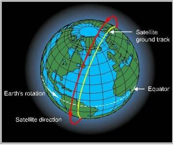 Tegningen viser satellittenes bane rundt jorda.