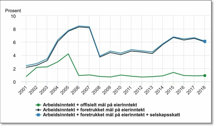 Denne figuren viser andelen av inntekten i Norge som tilfalt de 0,01 prosent rikeste fra 2001 til 2018. Dette er milliardærene og omtrent de samme personene som finnes på tidsskriftet Kapital sin liste over Norges 400 rikeste personer. Grønn kurve viser de offisielle tallene. Blå og svart kurve viser det forskerne mener er riktigere tall – de superrikes andel av inntektene i Norge er på rundt 6 prosent