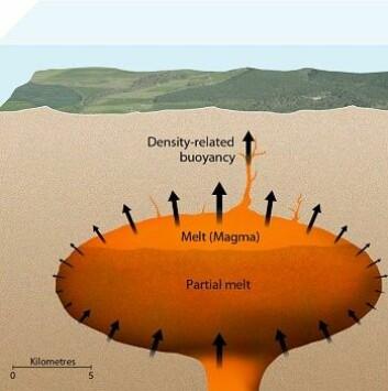 Supervulkan illustrert av forskerne ved ETH i Zürich. (Foto: ETH)