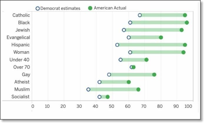 Grønne kuler til høyre viser hvor stor prosentandel av de amerikanske velgerne som kan tenke seg å stemme på en velkvalifisert kandidat tilhørende særskilte grupper. Sirklene til venstre viser hva demokratene trodde var riktig. Demokratene undervurderer sterkt folks toleranse.
