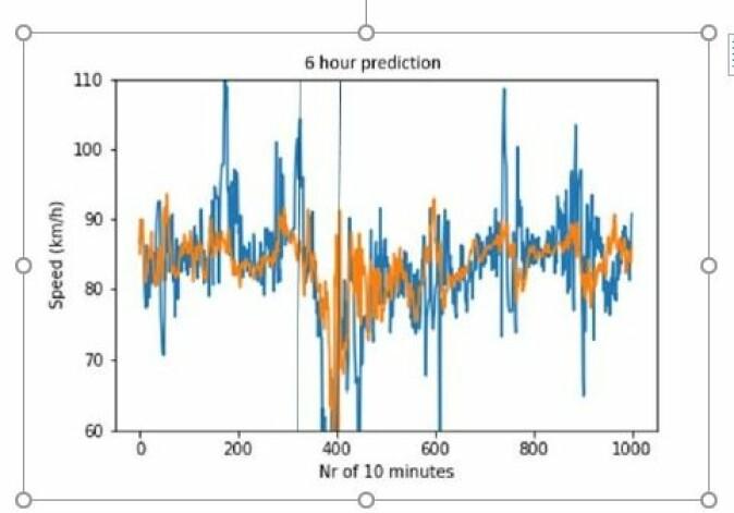 Målt fart er den sikreste parameteren for opplevd kjøreforhold. Denne figuren viser hvor godt AI-modellen forutser farten, og dermed kjøreforholdene. Oransje linje viser predikert hastighet, blå linje viser faktisk hastighet innenfor samme tidsrom.