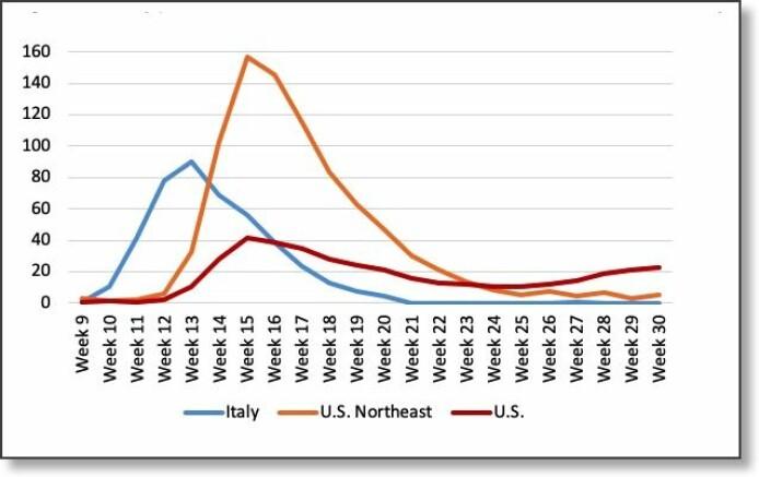Slik utviklet overdødeligheten seg i Italia, Nordøst-USA og hele USA i ukene 9-30. Koronaviruset rammet Italia minst tre uker tidligere enn Nordøst-USA. Resten av USA fikk enda bedre tid på seg. Italia klarte å nedkjempe viruset i løpet av et par uker. Det samme har de ni delstatene i Nordøst-USA nesten klart. Men resten av USA får ikke til det samme, der fortsetter pandemien.