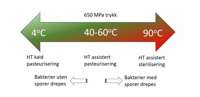 Her vises sammenhengen mellom høyt trykk og i kombinasjon med varierende temperatur. Bakterier med sporer drepes i økende grad med høyere temperatur.