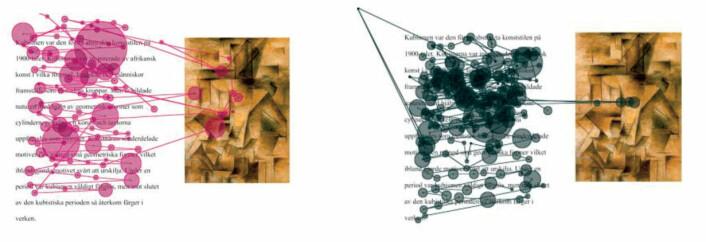 For å finne ut hvordan vi leser, har Eva Wannås Brante registrert hvordan øynene beveger seg over skjermen. Slik ser det ut når en deltager i kontrollgruppen (til venstre) og en dyslektiker (til høyre) har lest om kubismen og sett på «Gitaristen» av Pablo Picasso. Legg merke til at dyslektikeren har sett langt færre ganger på bildet. Klikk på forstørrelsesglasset for å se illustrasjonen i full størrelse. (Foto: (Illustrasjon fra doktoravhandlingen))