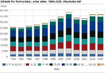 """""""Denne statistikken fra SSB viser siktede for forbrytelser etter alder fra 1994-2005."""""""