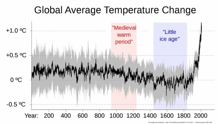 Endringer i gjennomsnittlig global temperatur de siste 2000 år.