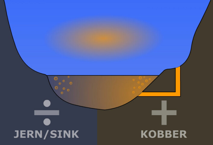 Elva Hesja får tilført svovelsyre (gult) fra en nedlagt gruve. Dermed blir den elektrisk ledende, som elektrolytten i et batteri. De to dalsidene virker som polene, med positiv og negativ ladning. Kjemiske reaksjoner mellom polene og elektrolytten får svovelgass til å boble opp av elva, og danne elektrisk ladede skyer i kontakt med fuktigheten i lufta, ifølge hypotesen til den italienske ingeniøren Jader Monari. (Foto: (Figur: Arnfinn Christensen, forskning.no, etter original i New Scientist))