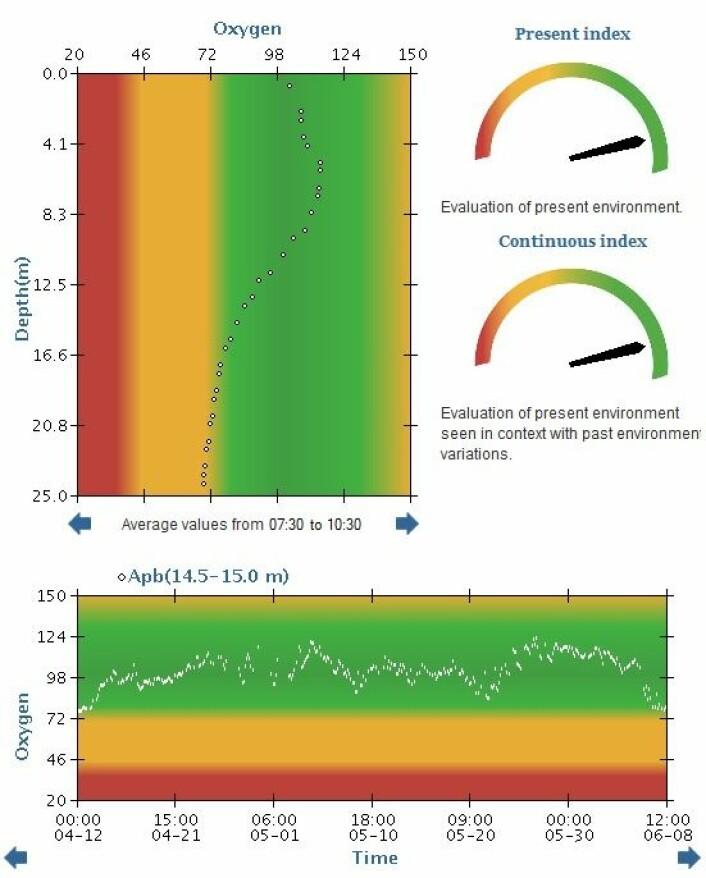 Et eget «speedometer» for fiskevelferd gjør det enkelt å lese av miljøtilstanden i merden. (Foto: (Skjermdump fra www.imr.no/welfaremeter))