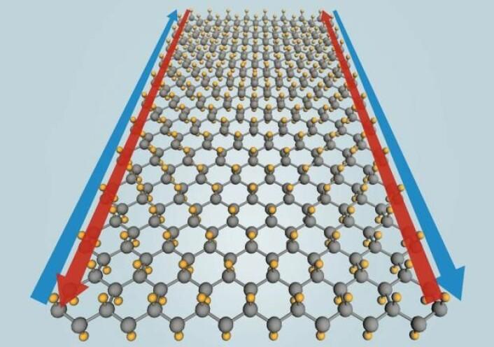 I kantene av det atomtynne laget av tinn kan strøm løpe helt uten motstand. Her er gitteret av tinnatomer (grå) sammen med fluoratomer (gule), som øker den temperaturen som materialet kan fungere ved. (Foto: (Tegning: Yong Xu/Tsinghua University; Greg Stewart/SLAC))