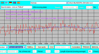 Temperaturdata til folket