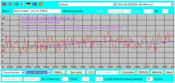 """""""Slik ser utviklingen ut når du bruker Rimfrost til å hente ut årsmiddeltemperaturen i Oslo fra målestasjonen på Blindern, fra 1816 og frem til i dag."""""""