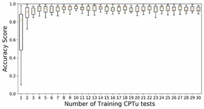 Figuren viser hvordan antall CPTu-profiler modellen trenes med, påvirker hvor nøyaktig den identifiserer kvikk- og sensitiv leire. Man får ganske nøyaktige resultater med bare fire, i noen tilfeller tre, CPTu-profiler.