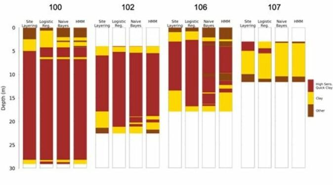 Figuren viser hvor nøyaktig ulike maskinlæringsmetoder identifiserer kvikkleire og sensitiv leire for fire ulike CPTu. Når algoritmene trenes med lokale data, identifiseres leiren med høy nøyaktighet.