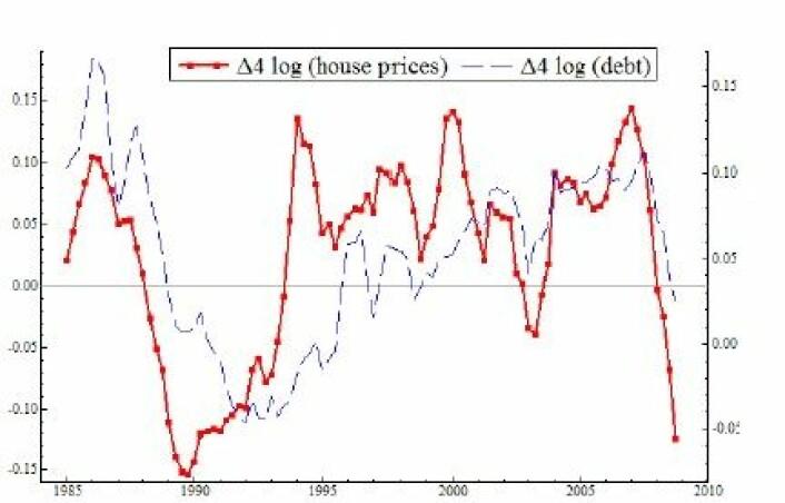 Faktiske tall for veksten i boligpriser (rød) og husholdningenes gjeld (blå). De to størrelsene beveger seg sammen. (Foto: (Illustrasjon: Anundsen))