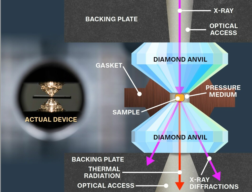 Dette diagrammet viser maskinen som faktisk utøver dette trykket, diamant-ambolten.