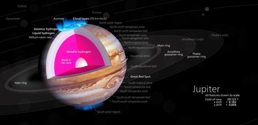 Et diagram over Jupiter. Nedover mot kjernen kan det være så mye trykk at metallisk hydrogen eksisterer naturlig. Som mye annet i universet, består Jupiter stort sett av hydrogen
