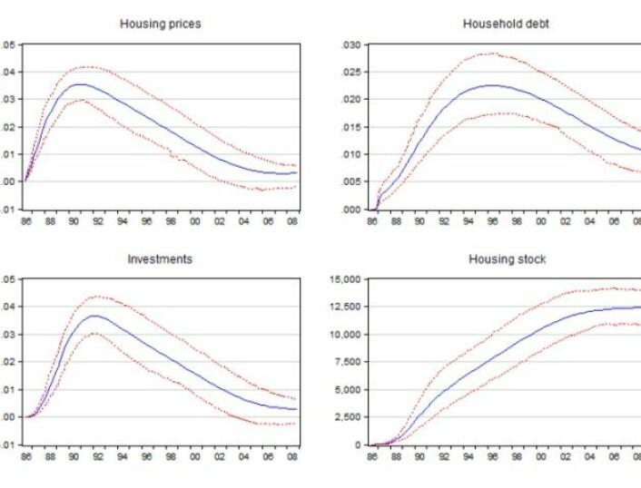 Grafene viser at boligprisene øker (øverst til venstre), som igjen fører til en økning i kreditten (øverst til høyre), dersom man øker inntekten med en prosent fra 1986. Samtidig øker boliginvesteringer (nederst til venstre) og boligkapitalen (nederst til  høyre) over tid. Dette demper økningen i boligpriser og kreditt. Over tid stabiliserer boligpriser og kreditt  seg på et nytt og høyere nivå. (Rød farge er usikkerhetsintervall). (Foto: (Ill.: Anundsen))