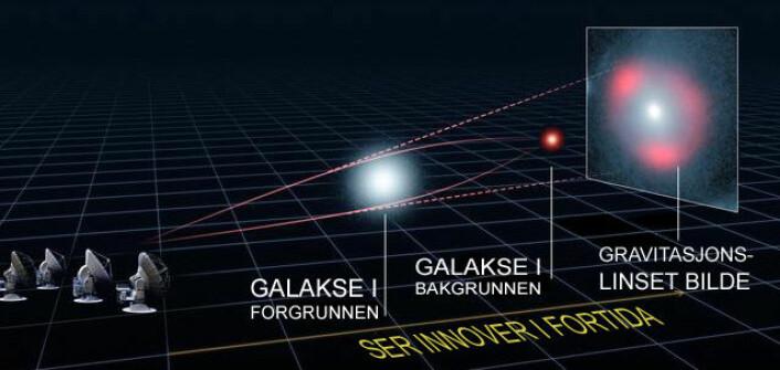 Gravitasjonslinse: Tyngdefeltet fra galaksen i forgrunnen avbøyer lyset fra galaksen i bakgrunnen, slik at den former karakteristiske ringer av lys, kalt Einstein-ringer. (Foto: (Illustrasjon: ALMA (ESO/NRAO/NAOJ), L. Calçada (ESO), Y. Hezaveh et al., oversatt av forskning.no))