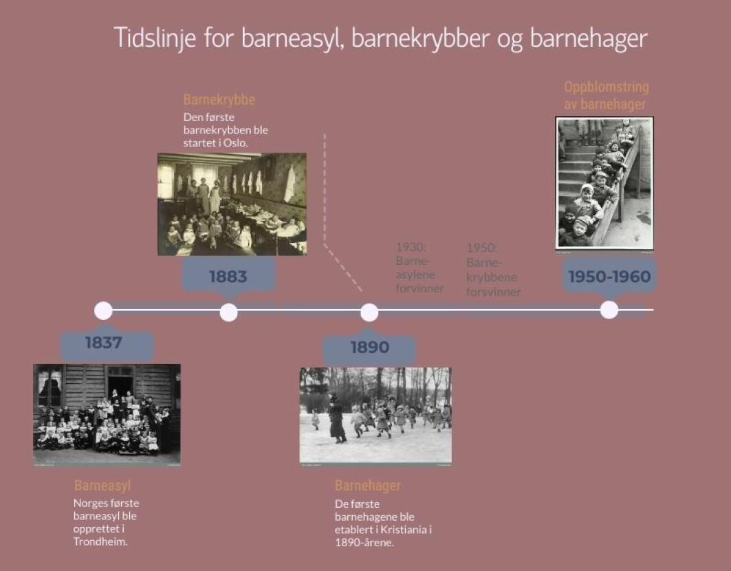 Slik gikk utviklingen av barnehager i Norge.