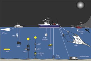 Oversikt over instrumenter og plattformer som skal brukes i jakten på havets varulver i Kongsfjorden på Svalbard i januar 2014. (Foto: (Illustrasjon: Gerald Darnis))