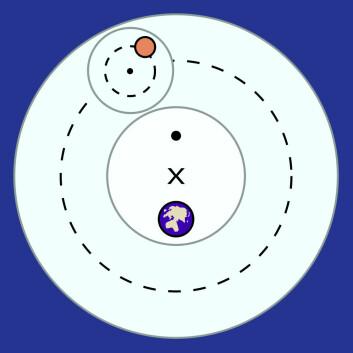 Episykler ifølge det ptolemeiske verdensbildet. En planet (rød) dreier rundt en mindre episykel (liten stiplet sirkel) og en større såkalt deferent (stor stiplet sirkel) og en equant (stor svart prikk). (Foto: (Figur: Fastfission, Wikimedia Commons))