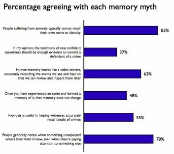 Myter om menneskets hukommelse ser ut til å leve i beste velgående. Her er prosentandelene av deltakerne som sa seg enige i de ulike hukommelsesmytene de ble servert av forskerne. (Diagram ved Daniel Simons) (Foto: (Diagram ved Daniel Simons))