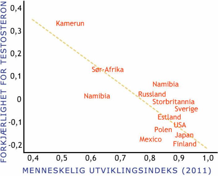 Grafen viser hvordan kvinner i land med høyere økonomisk utviklingsnivå (human development index, HDI)  foretrekker menn med lavere testosteronnivå. (Foto: (Figur: Adaptert av forskning.no fra graf i fagartikkelen av F. R. Moore et.al, som referert nedenfor))