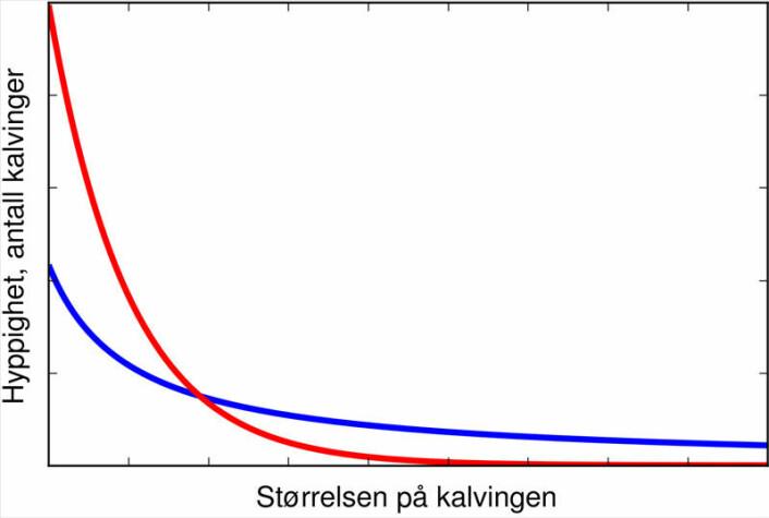 """Rød kurve illustrerer hvordan hyppigheten avtar når tilfeldighetene får rå. Blå kurve illustrerer den karakteristiske """"lange halen"""" som gir flere større hendelser når kompleks indre dynamikk adlyder den såkalte """"power law"""". (figur: Tom Tetzlaff)"""