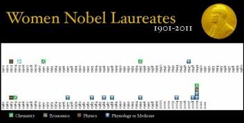 Denne oversikten viser hvor få kvinner som faktisk har vunnet en Nobelpris for enten fysikk, kjemi, medisin eller økonomi. (Foto: (Bilde: Girona7/Wikimedia Creative Commons/forskning.no))