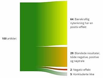 Et klart flertall av artiklene viser en positiv effekt av bærekraftig nytenkning.
