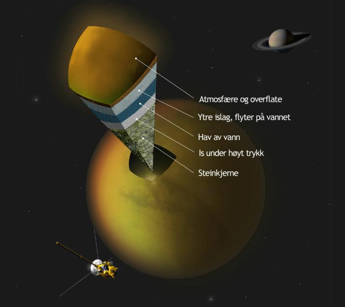 Slik tror forskerne at Titan ser ut inni, utfra Cassini-eksperimentet som tyder på et hav av vann under isen. (Foto: (Figur: A. Tavani))