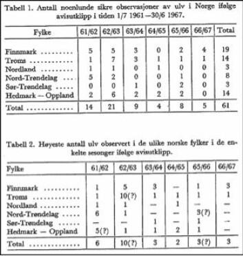 Svein Myrberget sin metode var å nytte utklipte avis-notisar og saker for å finne fram til observasjonar av ulv. Her frå perioden 1961-1967 fordelt etter fylke og år.