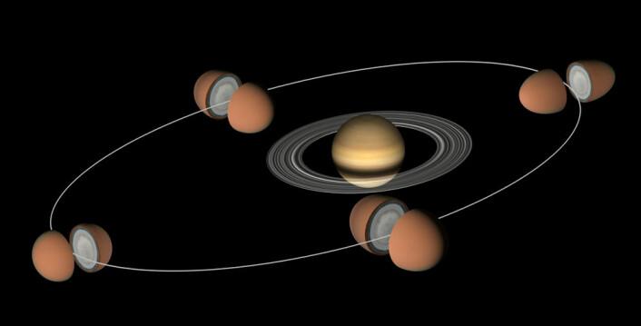 Titan går rundt Saturn på 16 jorddøgn, i en elliptisk bane. Tyngdekraften fra Saturn drar Titan så mye ut når den går nærmest Saturn, at forskerne mener at det må være et hav under isen som tidevannskreftene kan flytte på. (Foto: (Figur: NASA/JPL))