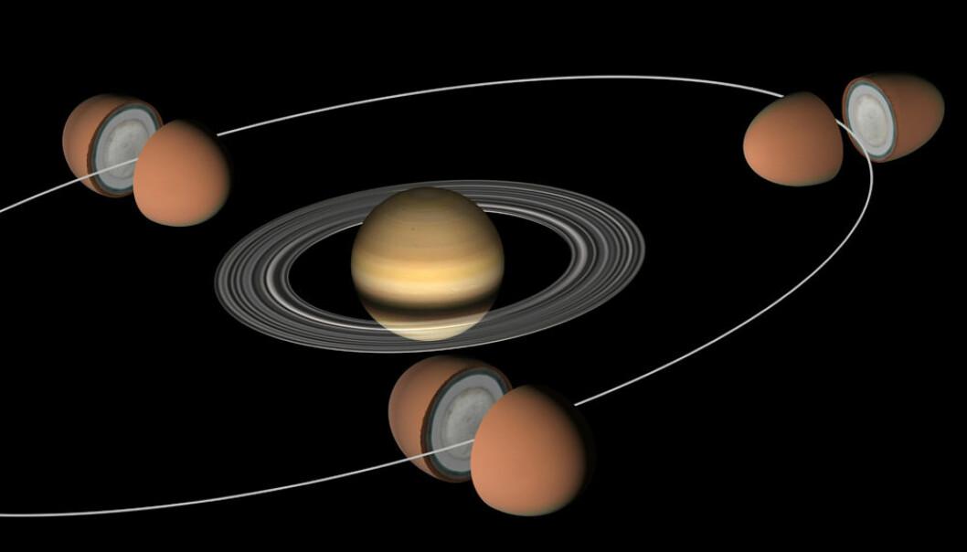 Titan går rundt Saturn på 16 jorddøgn, i en elliptisk bane. Tyngdekraften fra Saturn drar Titan så mye ut når den går nærmest Saturn, at forskerne mener at det må være et hav under isen som tidevannskreftene kan flytte på. (Figur: NASA/JPL)