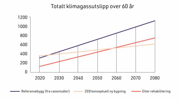 Gjennomsnitt av klimagassutslipp fra norske casestudier (målt i kilo CO2 per kvadratmeter årlig) for utslipp fra materialbruk og energibruk i drift. Grafen «ZEB konseptuell ny bygning» brukes for å sammenlikne med et nybyggscenario.