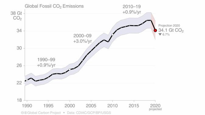 Utviklingen i globale CO2-utslipp fra fossile brensler og sementproduksjon fra 1990 og frem til nå.