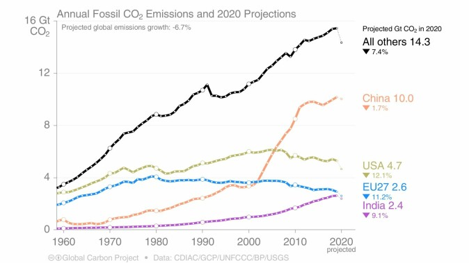 The development of annual fossil CO2 emissions since 1960, divided by country.