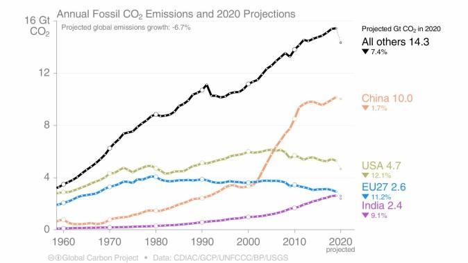Utviklingen i CO2-utslipp fra fossile brensler og sementproduksjon fordelt på ulike land fra 1960 og frem til nå.